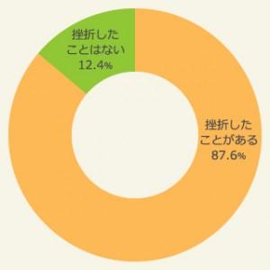 mokuhyou